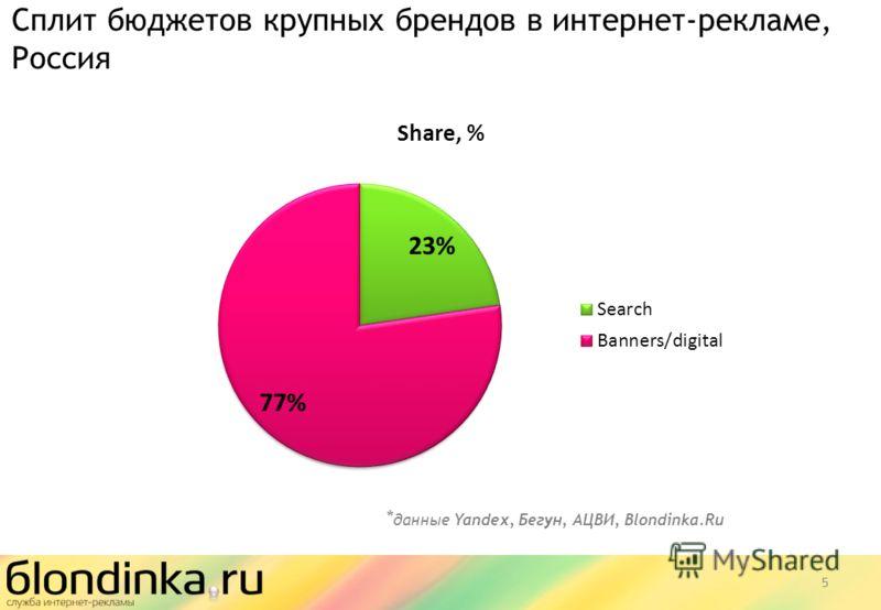 5 * данные Yandex, Бегун, АЦВИ, Blondinka.Ru Сплит бюджетов крупных брендов в интернет-рекламе, Россия