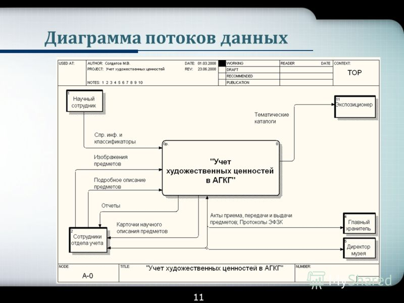 годов диаграмма потоков данных презентация Ариана Гранде настоящая