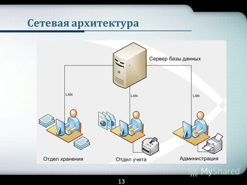 Сетевая архитектура 13