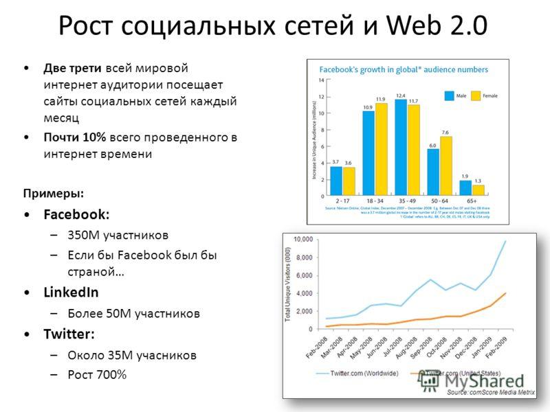 Рост социальных сетей и Web 2.0 Две трети всей мировой интернет аудитории посещает сайты социальных сетей каждый месяц Почти 10% всего проведенного в интернет времени Примеры: Facebook: –350M участников –Если бы Facebook был бы страной… LinkedIn –Бол