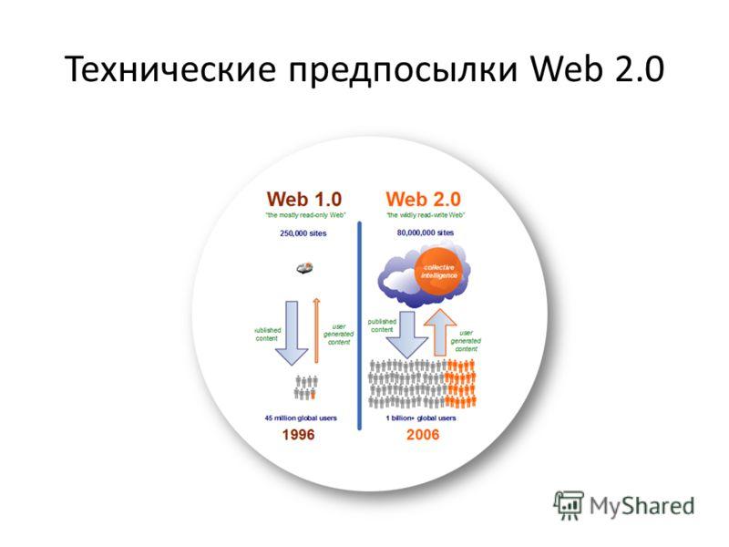 Технические предпосылки Web 2.0
