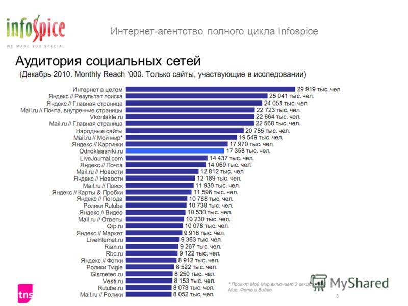 Интернет-агентство полного цикла Infospice www.infospice.ru Аудитория социальных сетей