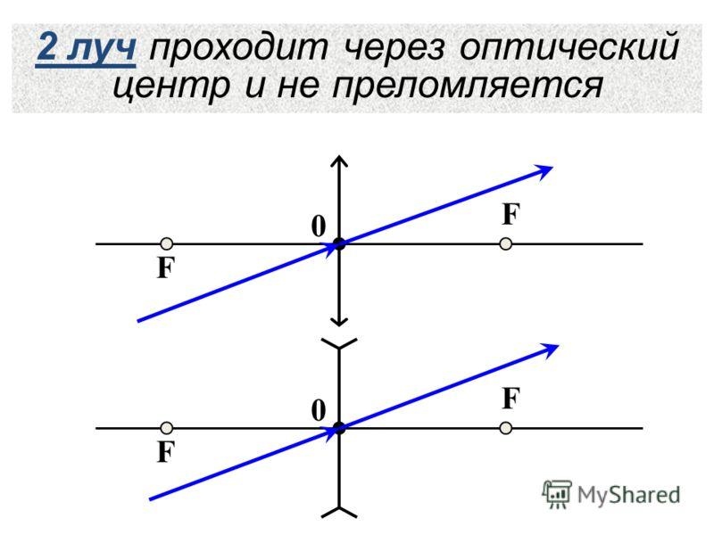 2 луч проходит через оптический центр и не преломляется F F 0 F F 0