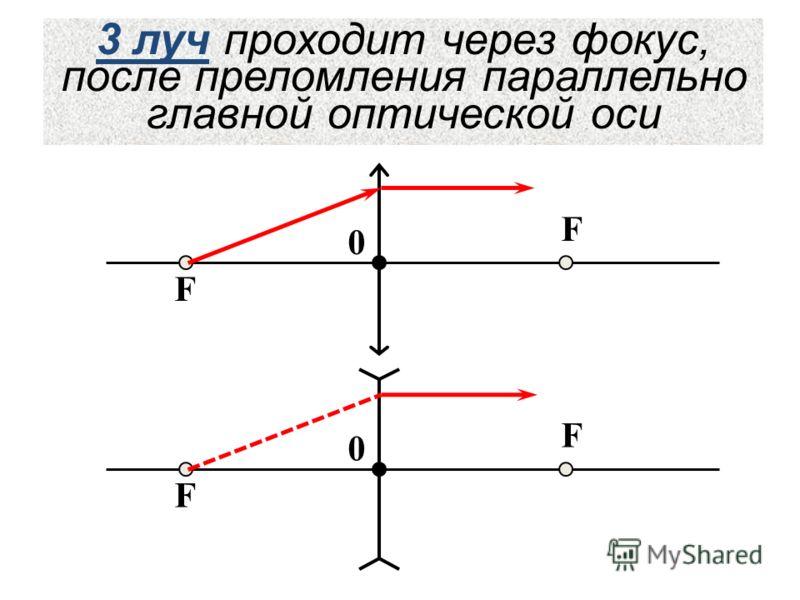 F F 0 F F 0 3 луч проходит через фокус, после преломления параллельно главной оптической оси