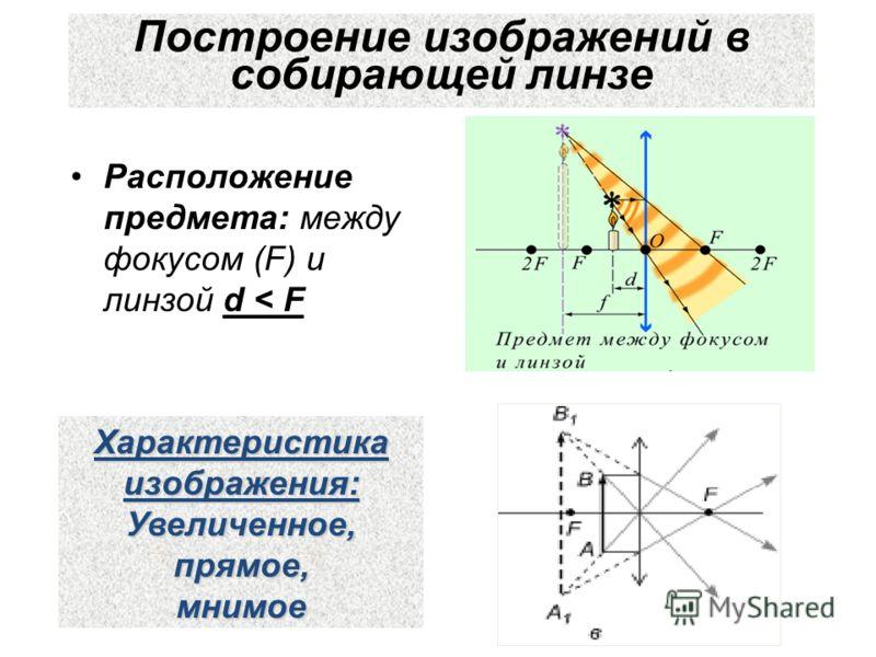 Построение изображений в собирающей линзе Расположение предмета: между фокусом (F) и линзой d < F Характеристика изображения: Увеличенное,прямое,мнимое