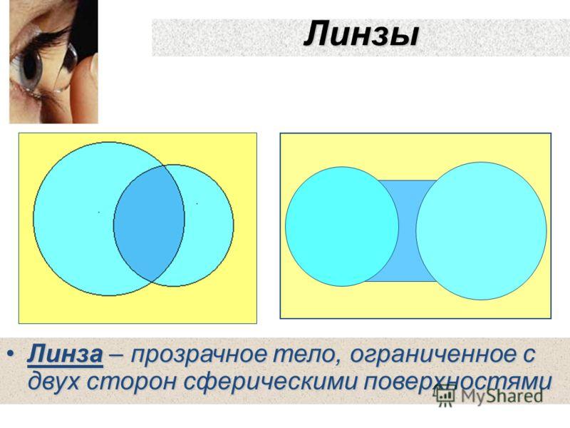 Линзы Линза – прозрачное тело, ограниченное с двух сторон сферическими поверхностямиЛинза – прозрачное тело, ограниченное с двух сторон сферическими поверхностями