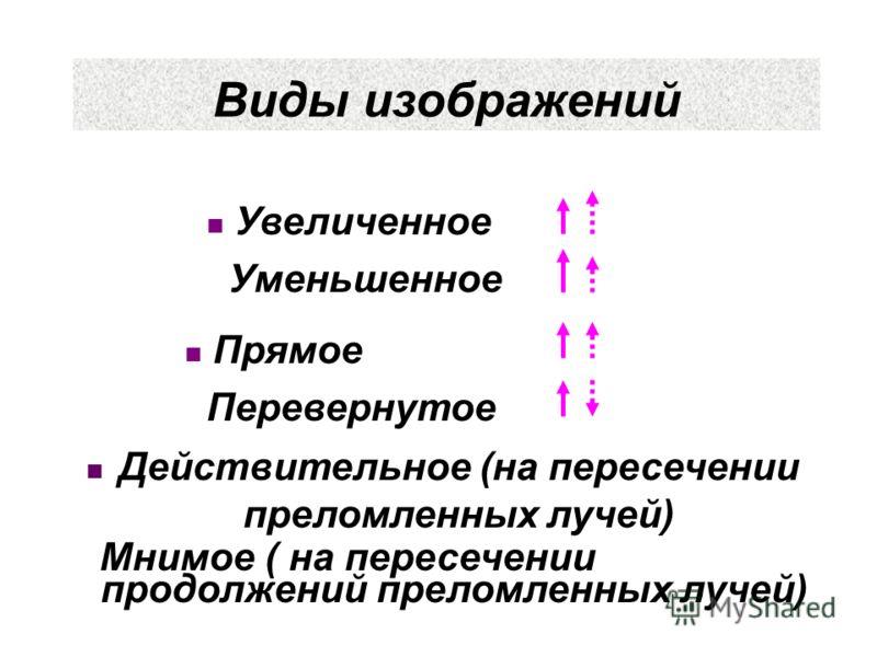 Виды изображений Действительное (на пересечении преломленных лучей) Мнимое ( на пересечении продолжений преломленных лучей) Увеличенное Уменьшенное Прямое Перевернутое