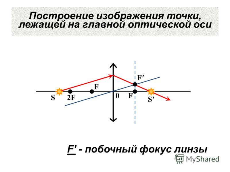 Построение изображения точки, лежащей на главной оптической оси F F 2F2F 0 S S F F - побочный фокус линзы