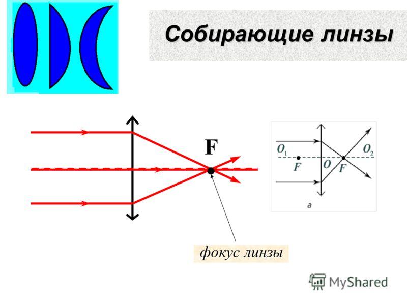 Собирающие линзы фокус линзы F