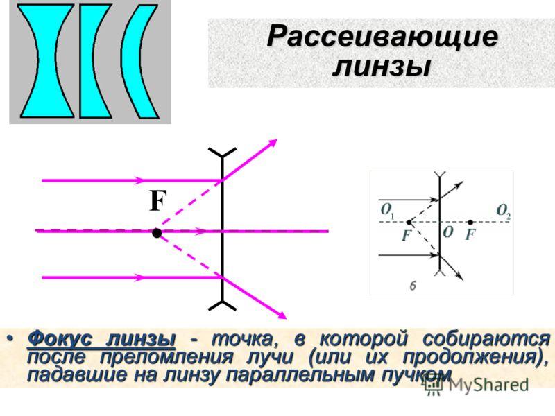 Рассеивающие линзы Фокус линзы - точка, в которой собираются после преломления лучи (или их продолжения), падавшие на линзу параллельным пучкомФокус линзы - точка, в которой собираются после преломления лучи (или их продолжения), падавшие на линзу па