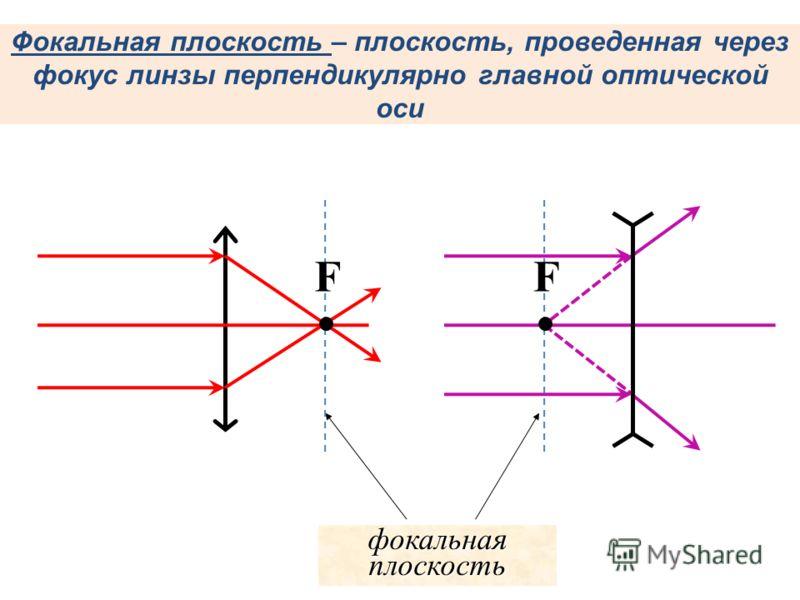 Фокальная плоскость – плоскость, проведенная через фокус линзы перпендикулярно главной оптической оси фокальная плоскость FF
