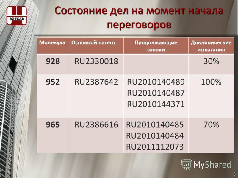Состояние дел на момент начала переговоров МолекулаОсновной патентПродолжающие заявки Доклинические испытания 928RU233001830% 952RU2387642RU2010140489 RU2010140487 RU2010144371 100% 965RU2386616RU2010140485 RU2010140484 RU2011112073 70% 3