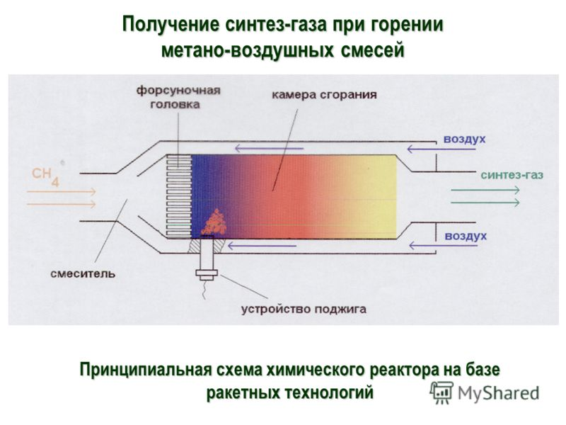 Получение синтез-газа при горении метано-воздушных смесей Принципиальная схема химического реактора на базе ракетных технологий