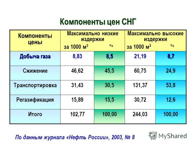 Компоненты цен СНГ Компоненты цены Максимально низкие издержки за 1000 м 3 % Максимально высокие издержки за 1000 м 3 % Добыча газа 8,838,521,198,7 Сжижение46,6245,560,7524,9 Транспортировка31,4330,5131,3753,8 Регазификация15,8915,530,7212,6 Итого102