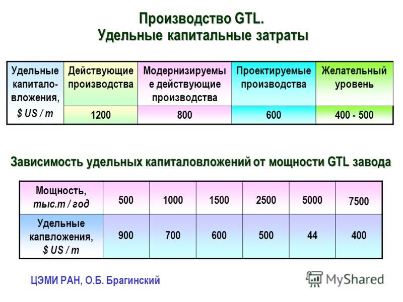 Производство GTL. Удельные капитальные затраты Удельные капитало- вложения, $ US / т Действующие производства Модернизируемы е действующие производства Проектируемые производства Желательный уровень 1200800600400 - 500 Зависимость удельных капиталовл