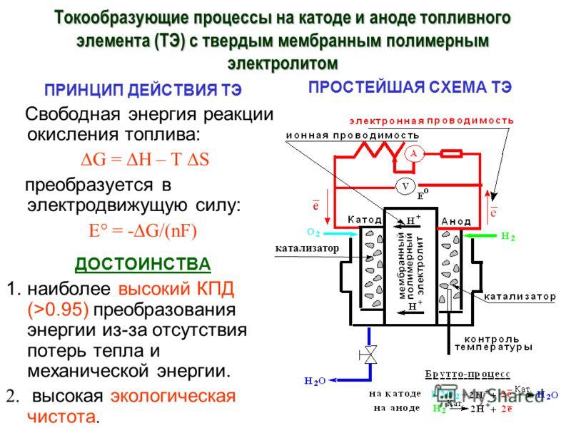 Токообразующие процессы на катоде и аноде топливного элемента (ТЭ) с твердым мембранным полимерным электролитом ПРИНЦИП ДЕЙСТВИЯ ТЭ Cвободная энергия реакции окисления топлива: G = H – T S преобразуется в электродвижущую силу: E = -G/(nF) ДОСТОИНСТВА