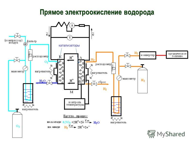 Прямое электроокисление водорода катализаторы