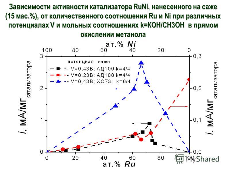 Зависимости активности катализатора RuNi, нанесенного на саже (15 мас.%), от количественного соотношения Ru и Ni при различных потенциалах V и мольных соотношениях k=КOH/CH3OH в прямом окислении метанола