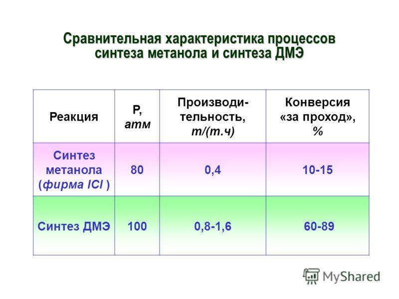 Сравнительная характеристика процессов синтеза метанола и синтеза ДМЭ Реакция Р, атм Производи- тельность, т/(т.ч) Конверсия «за проход», % Синтез метанола (фирма ICI ) 800,410-15 Синтез ДМЭ1000,8-1,6 60-89
