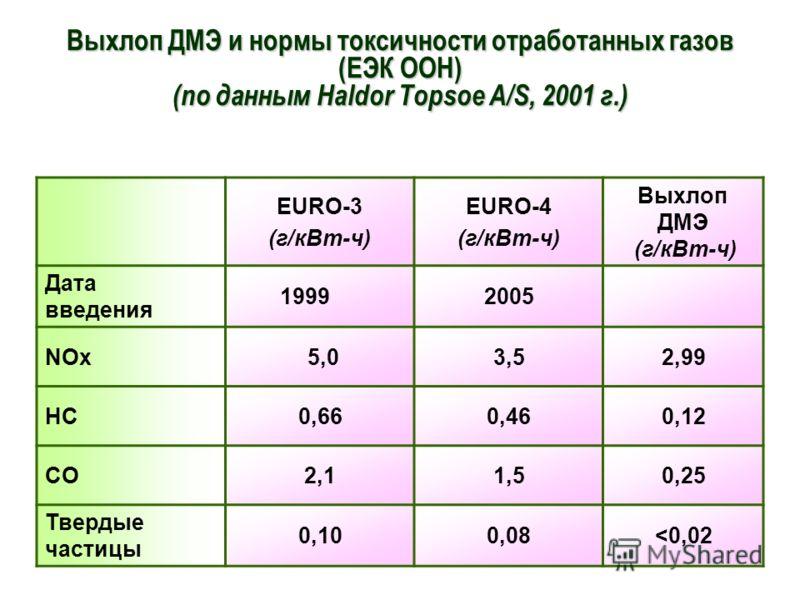 Выхлоп ДМЭ и нормы токсичности отработанных газов (ЕЭК ООН) (по данным Haldor Topsoe A/S, 2001 г.) EURO-3 (г/кВт-ч) EURO-4 (г/кВт-ч) Выхлоп ДМЭ (г/кВт-ч) Дата введения 19992005 NOx 5,03,52,99 HC0,660,460,12 CO2,11,50,25 Твердые частицы 0,100,08