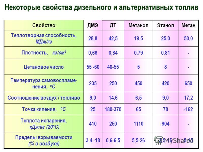 Некоторые свойства дизельного и альтернативных топлив СвойствоДМЭДТМетанолЭтанолМетан Теплотворная способность, МДж/кг 28,842,519,525,050,0 Плотность, кг/см 3 0,660,840,790,81- Цетановое число55 -6040-5558- Температура самовоспламе- нения, о С 235250