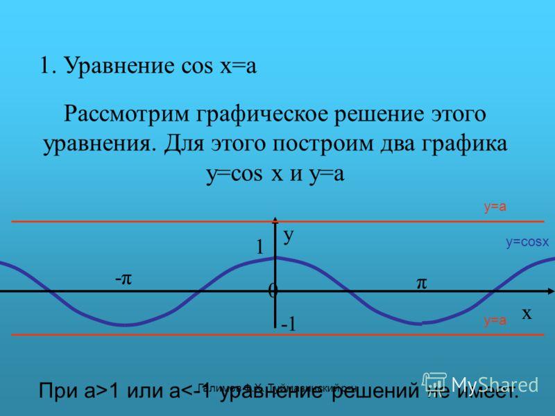Галимов Ф.Х. Туймазинский р-н 1. Уравнение cos x=a Рассмотрим графическое решение этого уравнения. Для этого построим два графика y=cos x и y=a π y 0 x 1 -π-π y=cosx y=a При а>1 или a