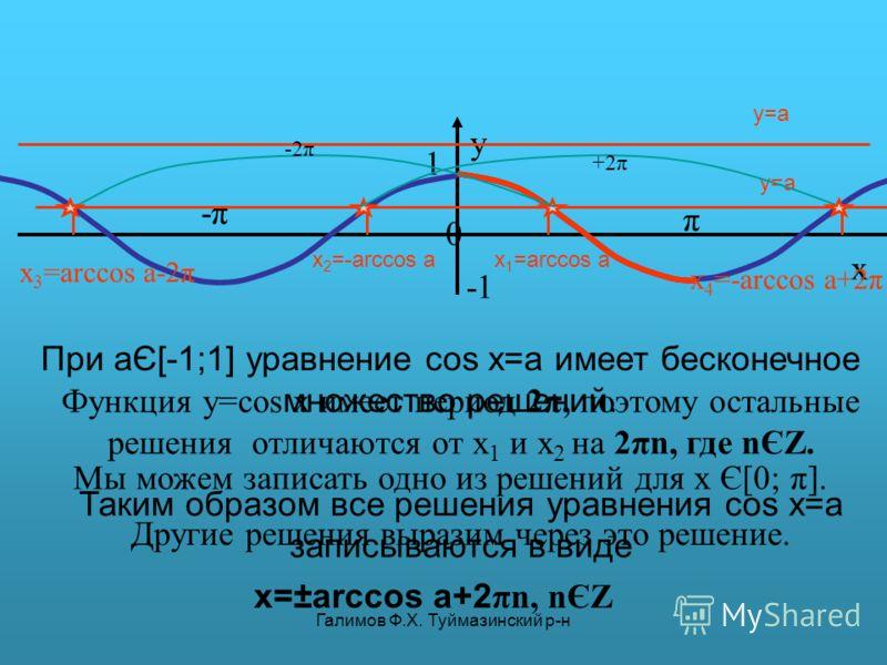 Галимов Ф.Х. Туймазинский р-н π y 0 x 1 -π-π y=a y=a При aЄ[-1;1] уравнение cos x=a имеет бесконечное множество решений. Мы можем записать одно из решений для х Є[0; π]. x 1 =arccos a Другие решения выразим через это решение. x 2 =-arccos a x 3 =arcc