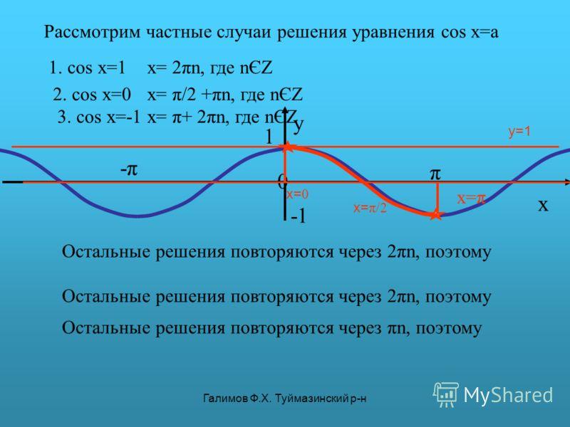 Галимов Ф.Х. Туймазинский р-н π y 0 x 1 -π-π y=1 Рассмотрим частные случаи решения уравнения cos x=a 1. cos x=1 x= π/2 Остальные решения повторяются через 2πn, поэтому x= 2πn, где nЄZ 2. cos x=0 x= 0 Остальные решения повторяются через πn, поэтому x=