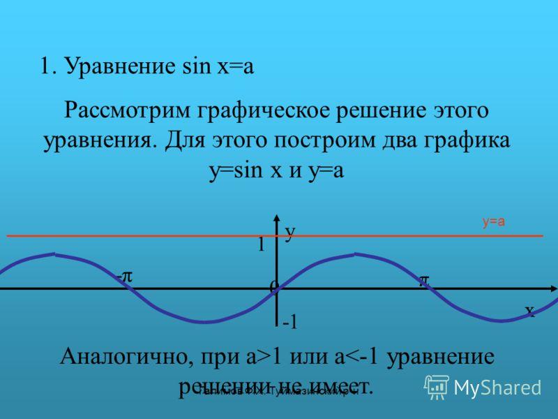 Галимов Ф.Х. Туймазинский р-н 1. Уравнение sin x=a Рассмотрим графическое решение этого уравнения. Для этого построим два графика y=sin x и y=a π y 0 x 1 -π-π y=a Аналогично, при a>1 или a