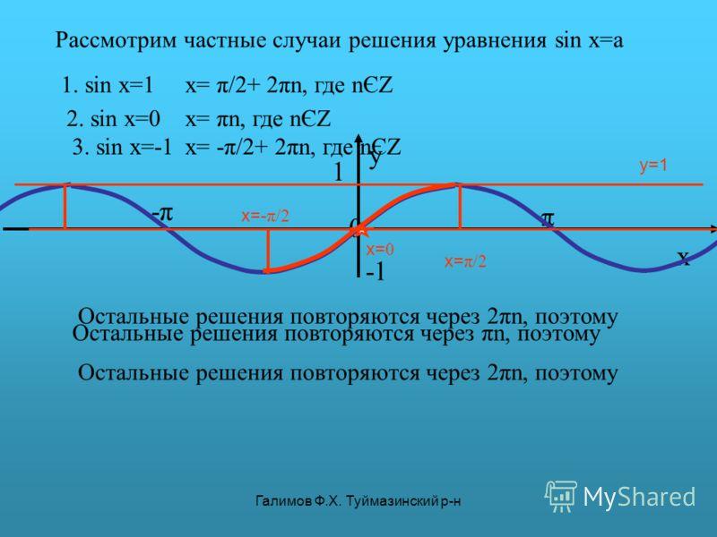 Галимов Ф.Х. Туймазинский р-н π y 0 x 1 -π-π y=1 Рассмотрим частные случаи решения уравнения sin x=a 1. sin x=1 x= π/2 Остальные решения повторяются через 2πn, поэтому x= π/2+ 2πn, где nЄZ 2. sin x=0 x= 0 Остальные решения повторяются через πn, поэто