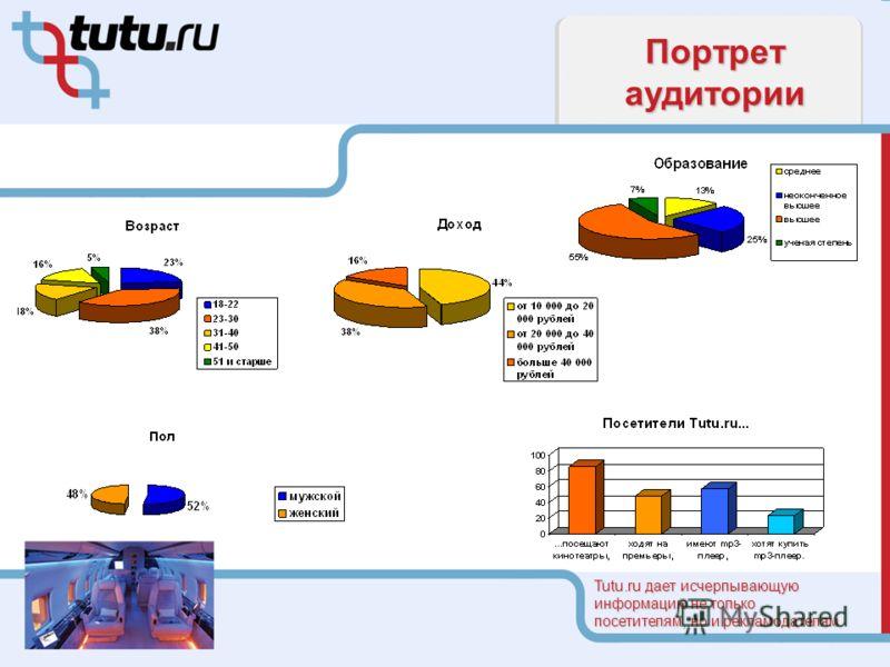 Портрет аудитории Tutu.ru дает исчерпывающую информацию не только посетителям, но и рекламодателям.