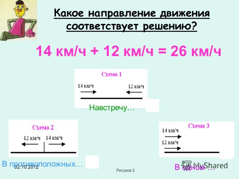 18.07.2012 Какое направление движения соответствует решению? 14 км/ч + 12 км/ч = 26 км/ч Навстречу… В противоположных… В одном … Рисунок 3
