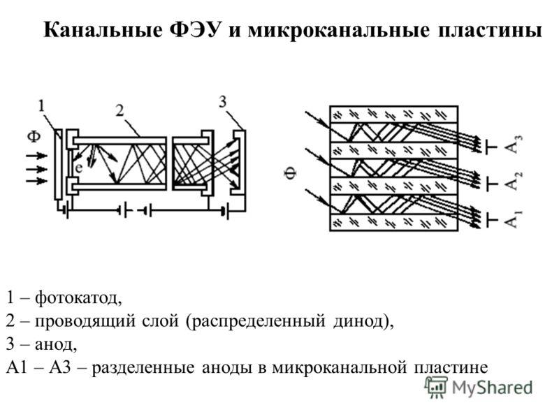 Канальные ФЭУ и микроканальные пластины 1 – фотокатод, 2 – проводящий слой (распределенный динод), 3 – анод, А1 – А3 – разделенные аноды в микроканальной пластине