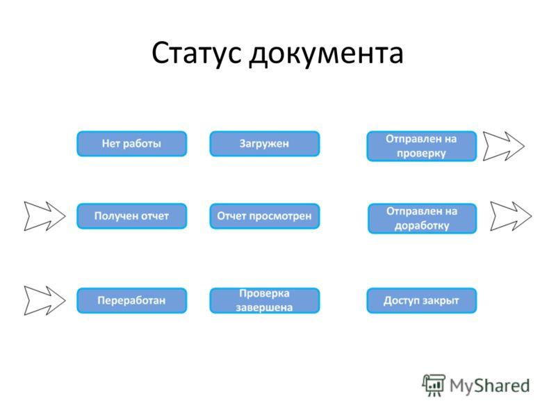 Статус документа