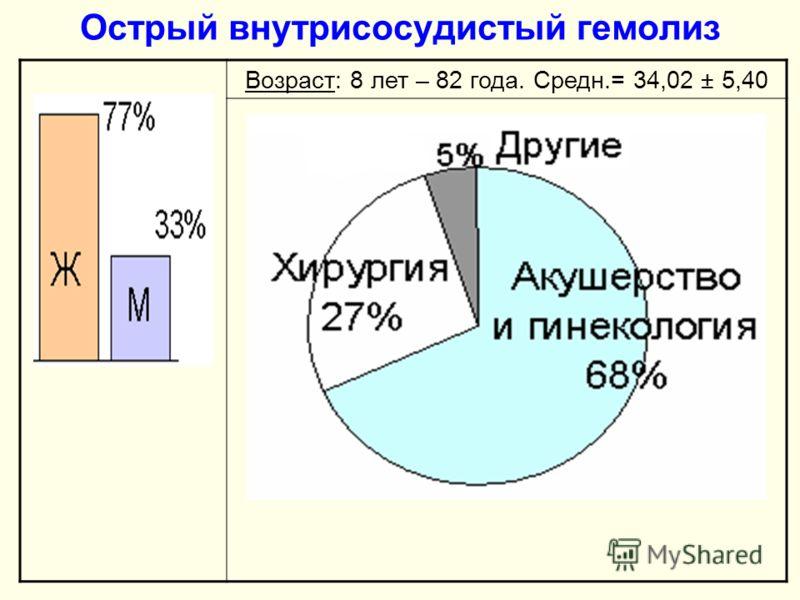 Острый внутрисосудистый гемолиз Возраст: 8 лет – 82 года. Средн.= 34,02 ± 5,40