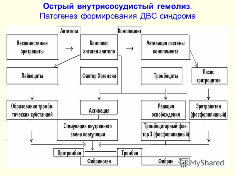 Острый внутрисосудистый гемолиз. Патогенез формирования ДВС синдрома