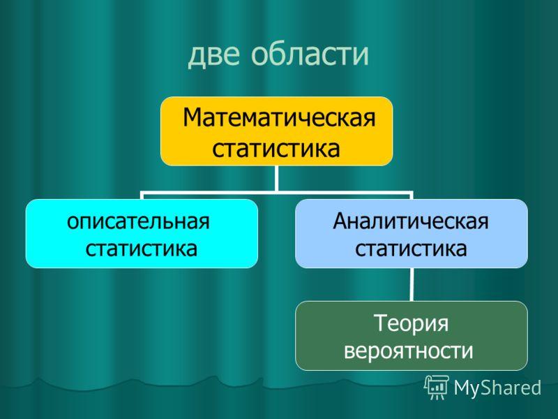 две области Математическая статистика описательная статистика Аналитическая статистика Теория вероятности