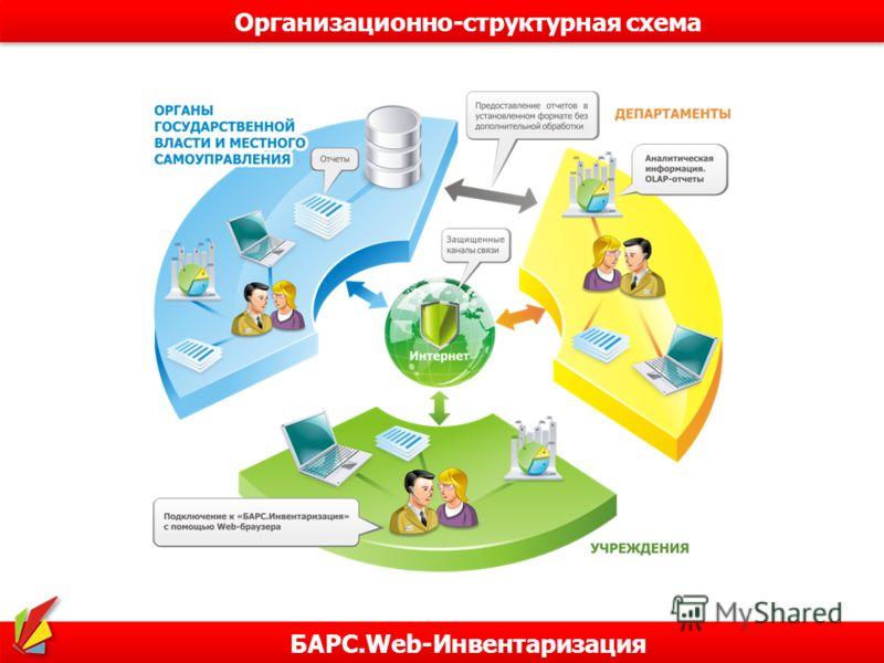 БАРС.Web-Инвентаризация Организационно-структурная схема