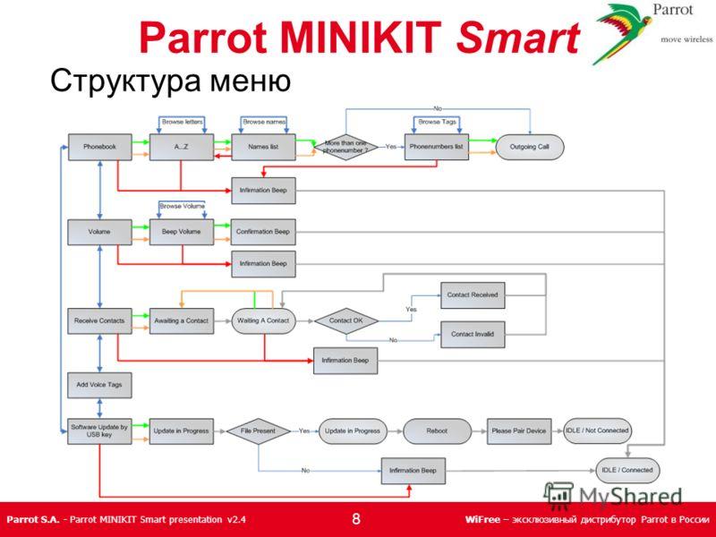 Parrot S.A. - Parrot MINIKIT Smart presentation v2.4WiFree – эксклюзивный дистрибутор Parrot в России Структура меню Parrot MINIKIT Smart 8