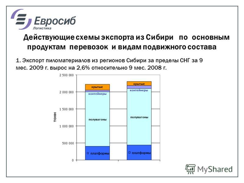 Действующие схемы экспорта из Сибири по основным продуктам перевозок и видам подвижного состава 1. Экспорт пиломатериалов из регионов Сибири за пределы СНГ за 9 мес. 2009 г. вырос на 2,6% относительно 9 мес. 2008 г.