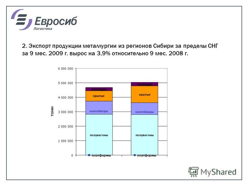2. Экспорт продукции металлургии из регионов Сибири за пределы СНГ за 9 мес. 2009 г. вырос на 3,9% относительно 9 мес. 2008 г.