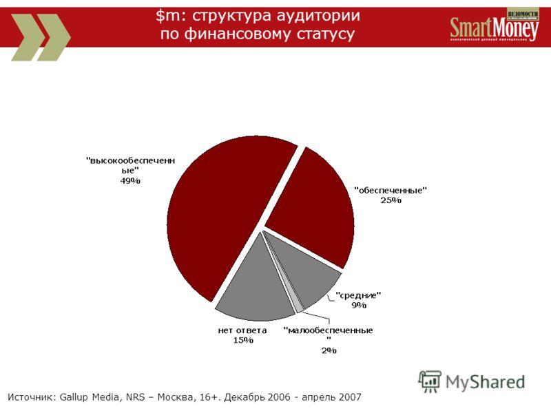 Источник: Gallup Media, NRS – Москва, 16+. Декабрь 2006 - апрель 2007 $m: структура аудитории по финансовому статусу