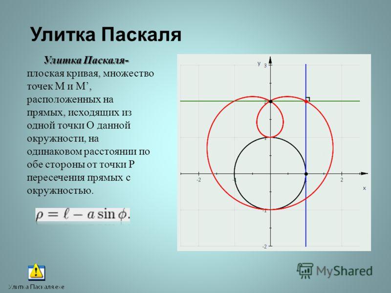 Улитка Паскаля Улитка Паскаля- Улитка Паскаля- плоская кривая, множество точек М и М, расположенных на прямых, исходящих из одной точки О данной окружности, на одинаковом расстоянии по обе стороны от точки Р пересечения прямых с окружностью.