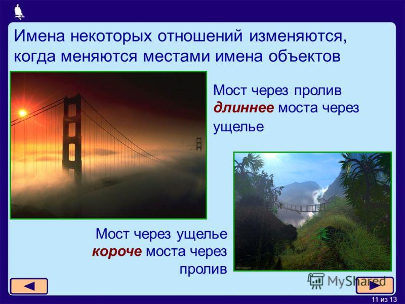 11 из 13 Имена некоторых отношений изменяются, когда меняются местами имена объектов Мост через пролив длиннее моста через ущелье Мост через ущелье короче моста через пролив