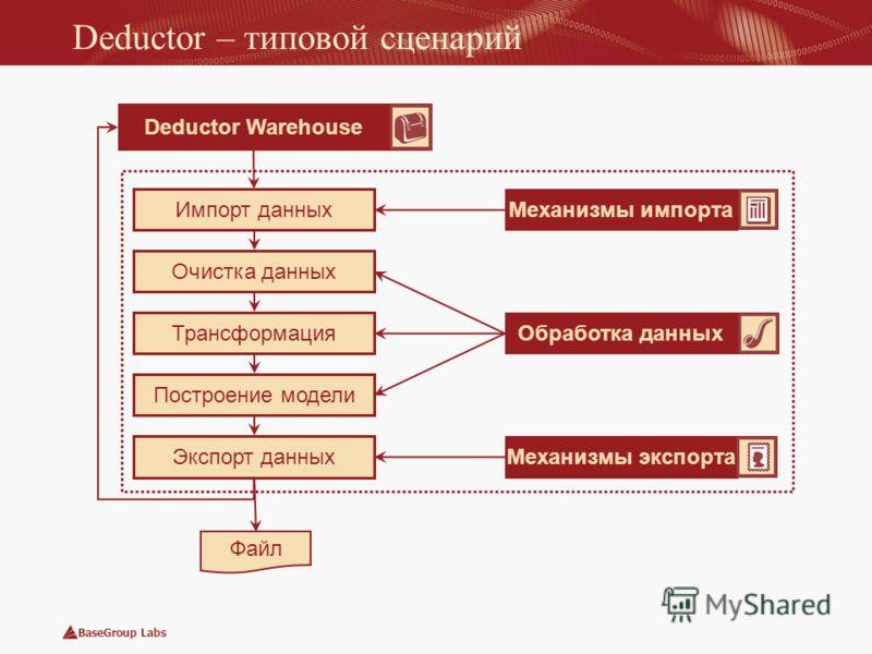 BaseGroup Labs Deductor – типовой сценарий Импорт данных Очистка данных Трансформация Построение модели Экспорт данных Файл Механизмы импорта Обработка данных Механизмы экспорта Deductor Warehouse