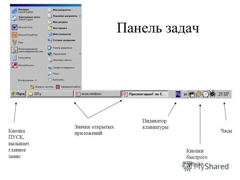 Панель задач Кнопка ПУСК, вызывает главное меню Значки открытых приложений Индикатор клавиатуры Часы Кнопки быстрого запуска