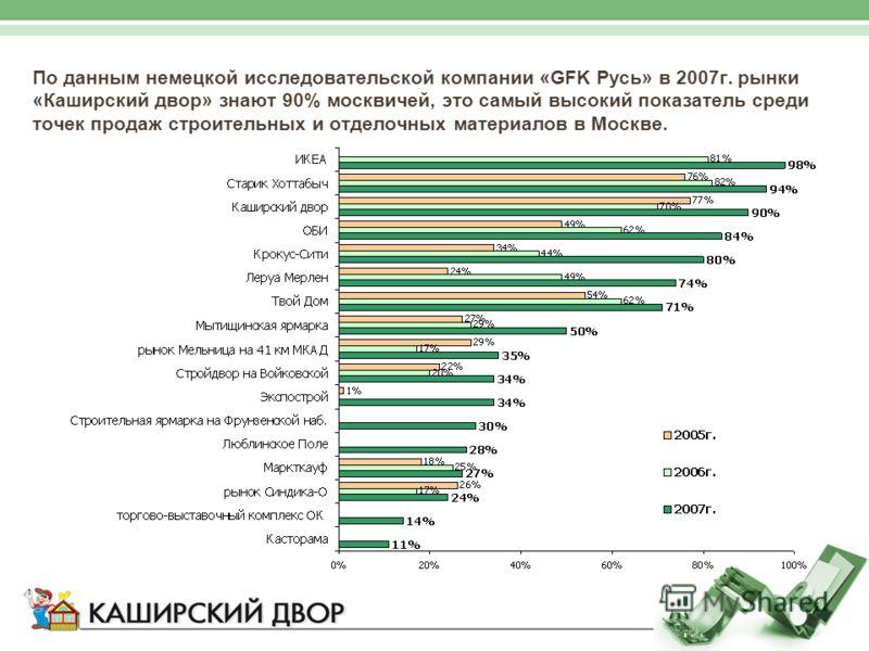 По данным немецкой исследовательской компании «GFK Русь» в 2007г. рынки «Каширский двор» знают 90% москвичей, это самый высокий показатель среди точек продаж строительных и отделочных материалов в Москве.