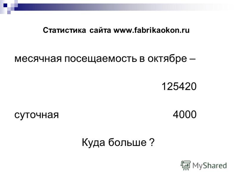 Статистика сайта www.fabrikaokon.ru месячная посещаемость в октябре – 125420 суточная 4000 Куда больше ?