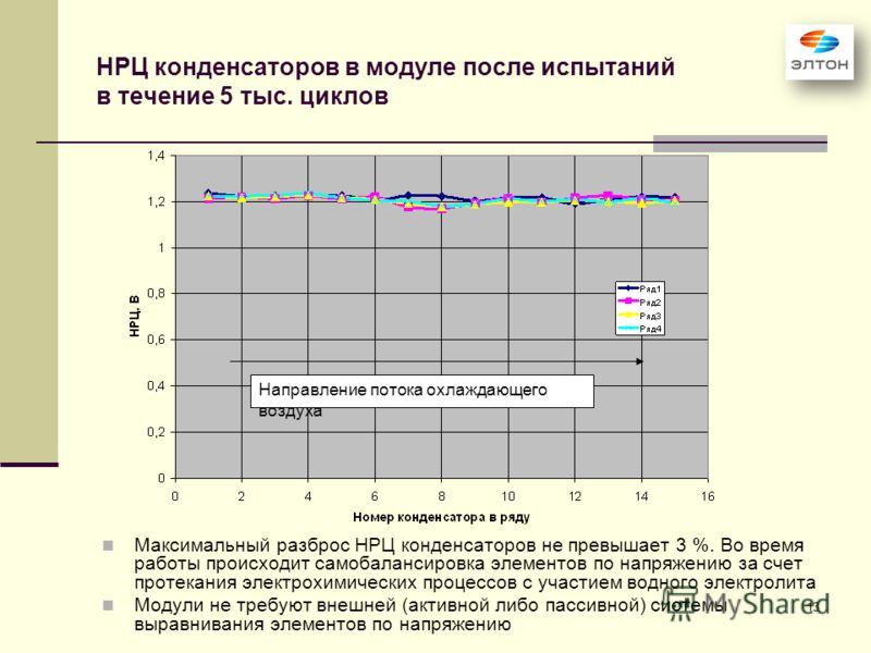 13 НРЦ конденсаторов в модуле после испытаний в течение 5 тыс. циклов Максимальный разброс НРЦ конденсаторов не превышает 3 %. Во время работы происходит самобалансировка элементов по напряжению за счет протекания электрохимических процессов с участи