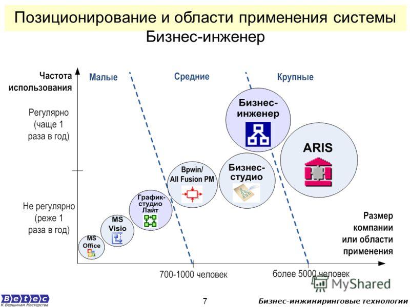 Бизнес-инжиниринговые технологии 7 Позиционирование и области применения системы Бизнес-инженер